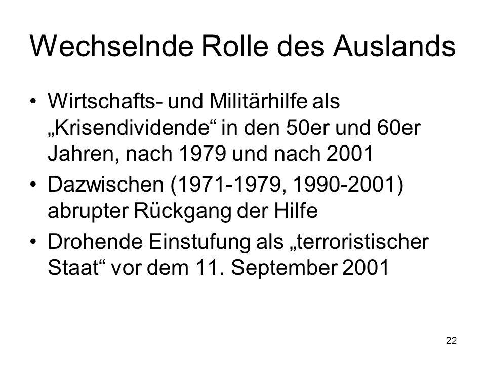 22 Wechselnde Rolle des Auslands Wirtschafts- und Militärhilfe als Krisendividende in den 50er und 60er Jahren, nach 1979 und nach 2001 Dazwischen (19