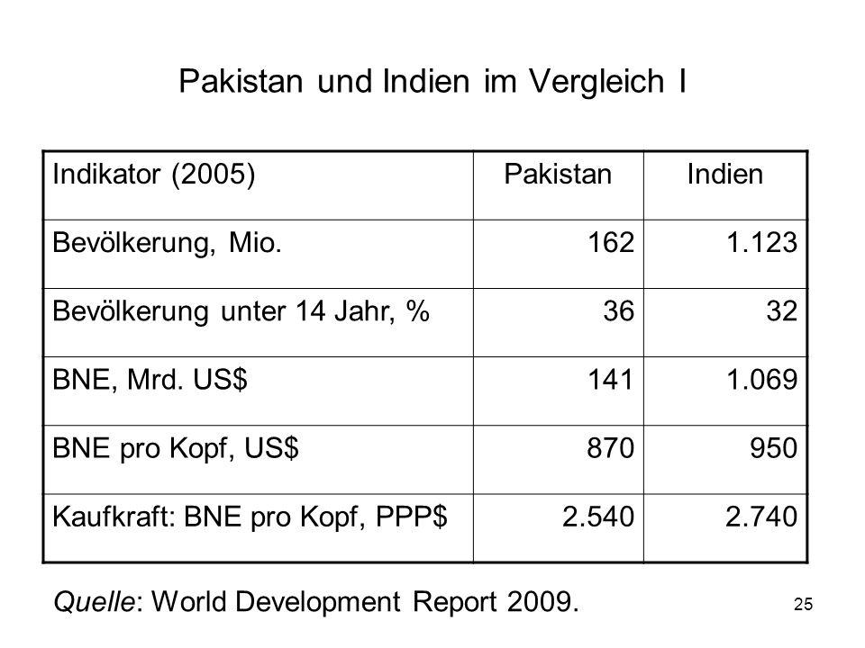 25 Pakistan und Indien im Vergleich I Indikator (2005)PakistanIndien Bevölkerung, Mio.1621.123 Bevölkerung unter 14 Jahr, %3632 BNE, Mrd. US$1411.069