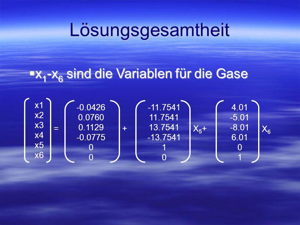 Ungleichungen x 1 -x 6 müssen positiv sein x 1 -x 6 müssen positiv sein Für die Variablen x 5 und x 6 ergeben sich folgende Schranken (in kMol): Für die Variablen x 5 und x 6 ergeben sich folgende Schranken (in kMol): 0 < x 5 < 0.0021 0 < x 5 < 0.0021 0.0129 < x 6 < 0.0177