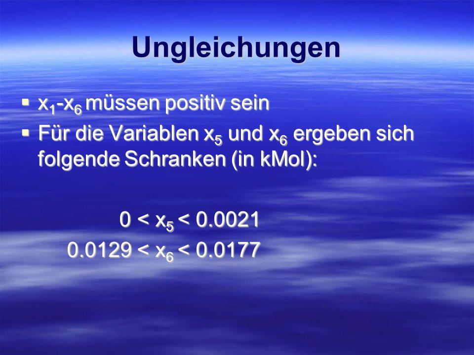 Ungleichungen x 1 -x 6 müssen positiv sein x 1 -x 6 müssen positiv sein Für die Variablen x 5 und x 6 ergeben sich folgende Schranken (in kMol): Für d