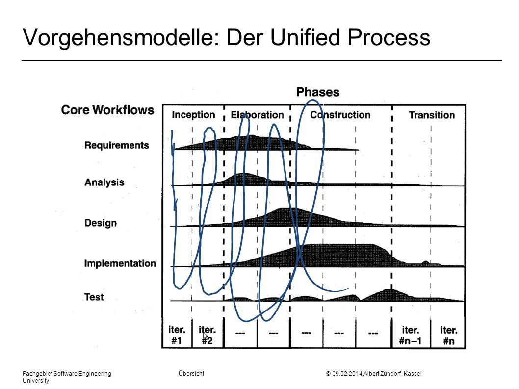 Fachgebiet Software Engineering Übersicht © 09.02.2014 Albert Zündorf, Kassel University Requirements Capturing