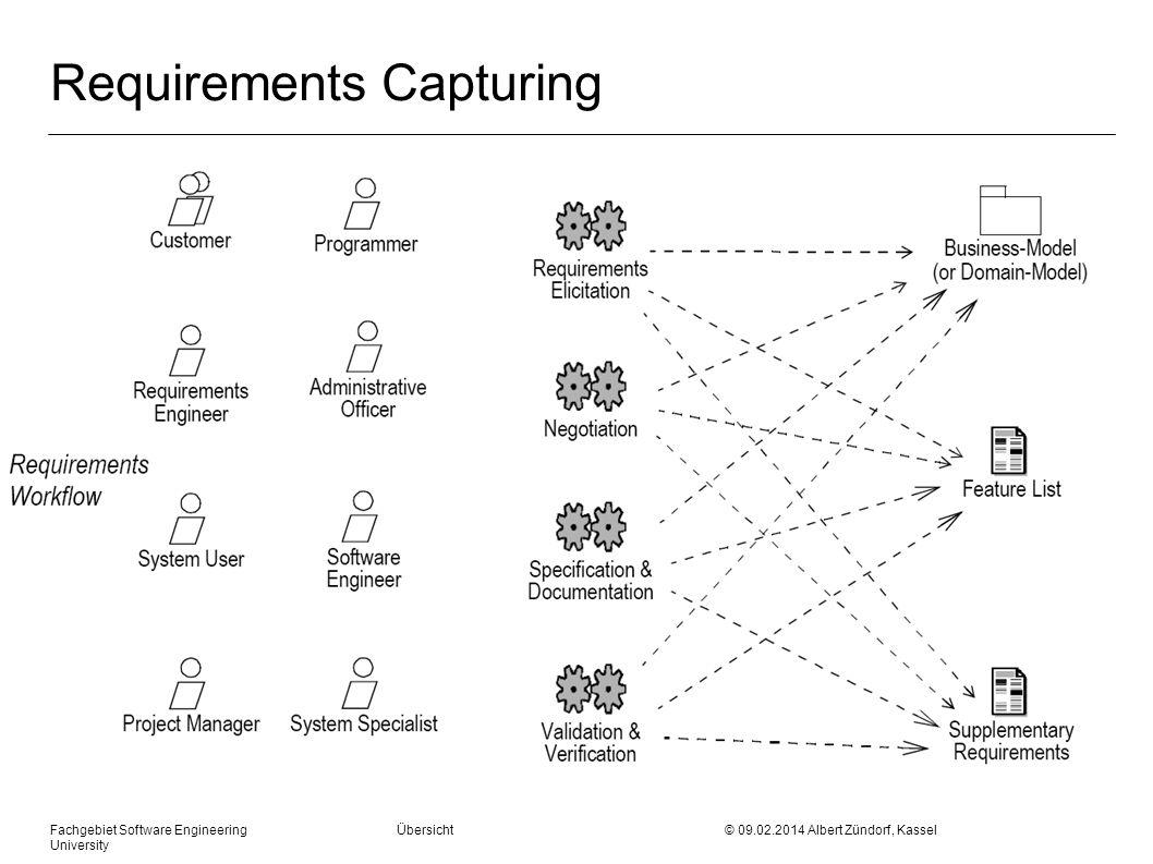 Fachgebiet Software Engineering Übersicht © 09.02.2014 Albert Zündorf, Kassel University Requirements Refinement