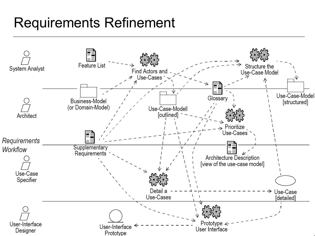 Story Driven Modeling 1.requirements scenarios 2.