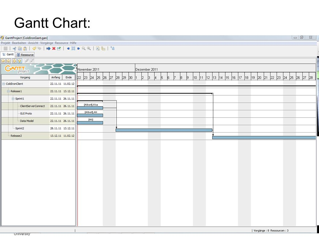 Gantt Chart: Fachgebiet Software Engineering Übersicht © 09.02.2014 Albert Zündorf, Kassel University