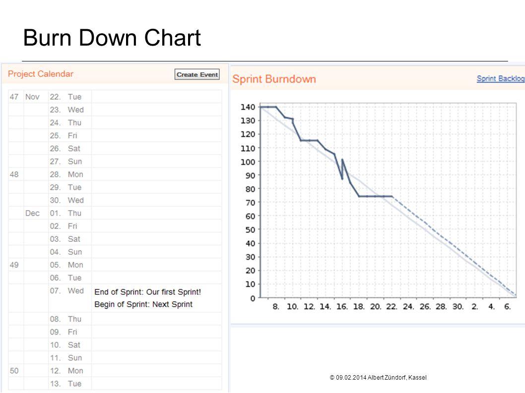 Burn Down Chart Fachgebiet Software Engineering Übersicht © 09.02.2014 Albert Zündorf, Kassel University