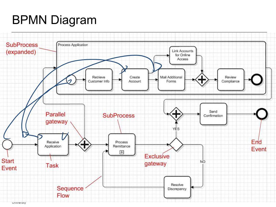 BPMN Diagram Fachgebiet Software Engineering Übersicht © 09.02.2014 Albert Zündorf, Kassel University