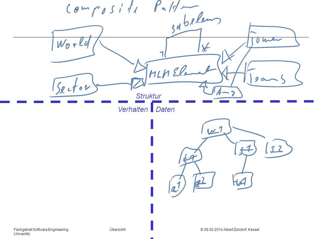 Fachgebiet Software Engineering Übersicht © 09.02.2014 Albert Zündorf, Kassel University Struktur Verhalten Daten