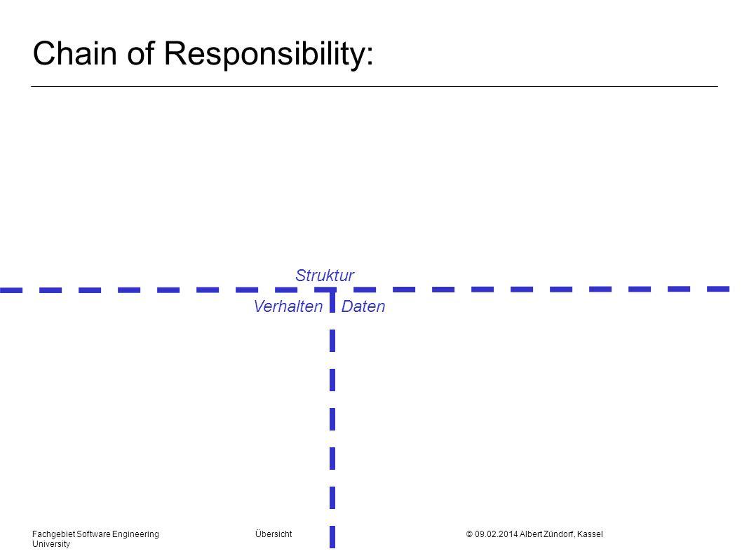 Fachgebiet Software Engineering Übersicht © 09.02.2014 Albert Zündorf, Kassel University Chain of Responsibility: Struktur Verhalten Daten