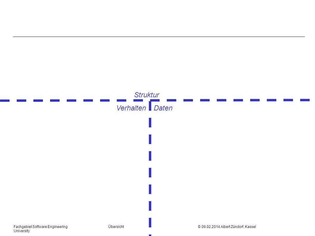 Fachgebiet Software Engineering Übersicht © 09.02.2014 Albert Zündorf, Kassel University GUI m siehe German Barbeque l Listener, l Observer, l PropertyChange, l Model View Controller