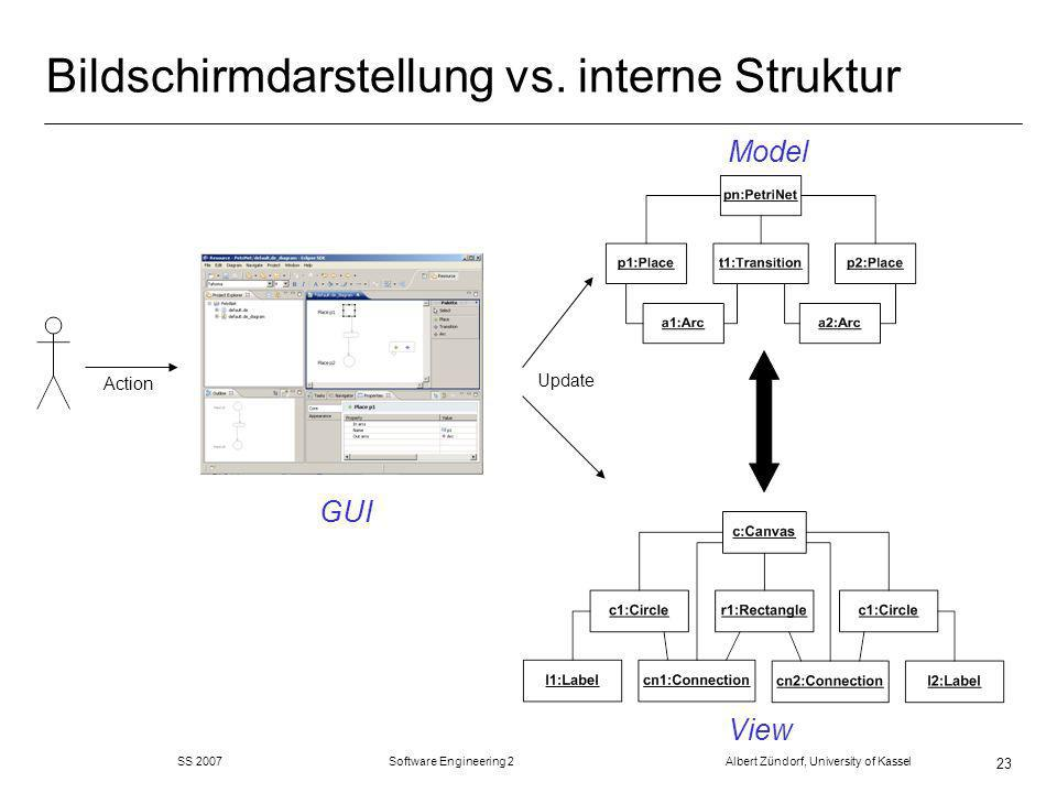 SS 2007 Software Engineering 2 Albert Zündorf, University of Kassel 23 Bildschirmdarstellung vs.