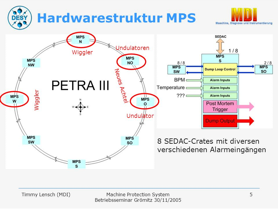 Timmy Lensch (MDI)Machine Protection System Betriebsseminar Grömitz 30/11/2005 5 Hardwarestruktur MPS 8 SEDAC-Crates mit diversen verschiedenen Alarmeingängen Neues Achtel Wiggler Undulatoren Undulator