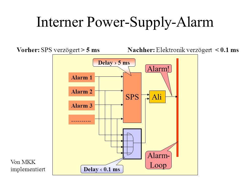 Interner Power-Supply-Alarm Vorher: SPS verzögert > 5 ms SPS Ali Alarm 1 Alarm 2 Alarm 3 ………. Alarm- Loop Alarm! Delay 5 ms Nachher: Elektronik verzög