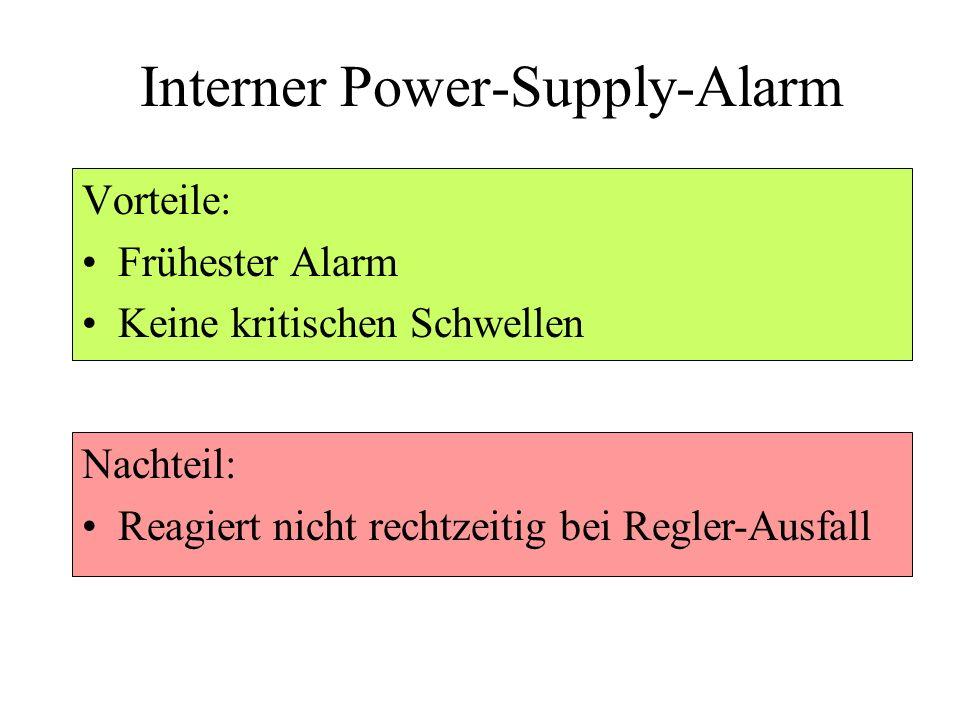 Interner Power-Supply-Alarm Vorteile: Frühester Alarm Keine kritischen Schwellen Nachteil: Reagiert nicht rechtzeitig bei Regler-Ausfall