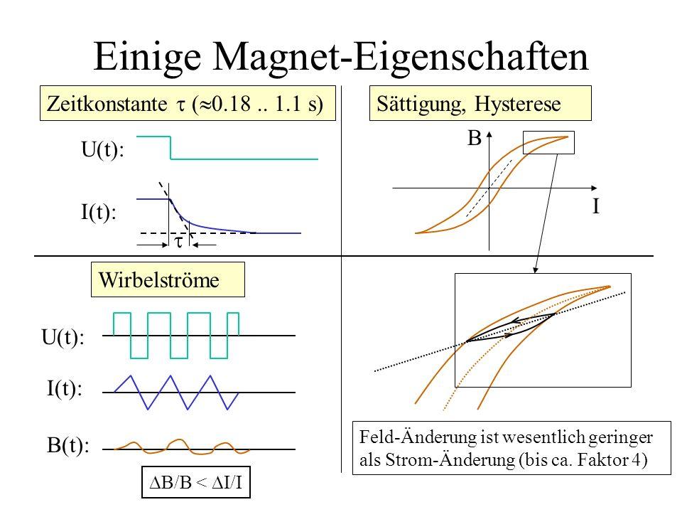 Einige Magnet-Eigenschaften Sättigung, Hysterese Wirbelströme Zeitkonstante ( 0.18.. 1.1 s) U(t): I(t): I B I(t): U(t): B(t): Feld-Änderung ist wesent
