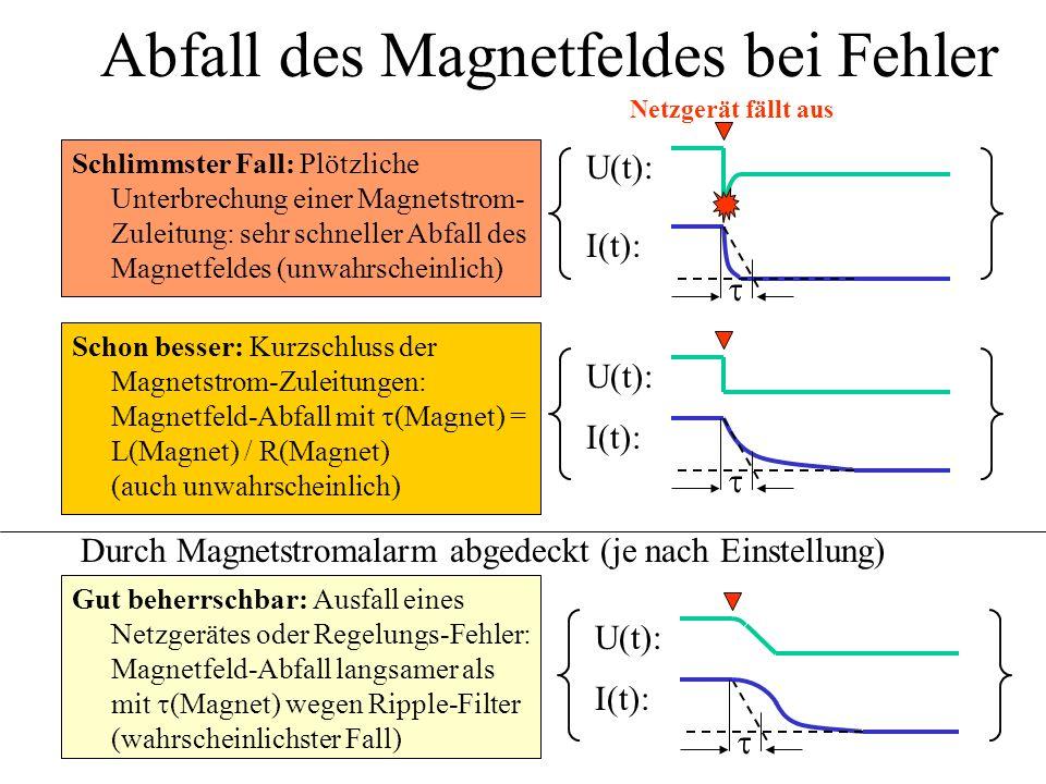 Abfall des Magnetfeldes bei Fehler U(t): I(t): Schlimmster Fall: Plötzliche Unterbrechung einer Magnetstrom- Zuleitung: sehr schneller Abfall des Magn