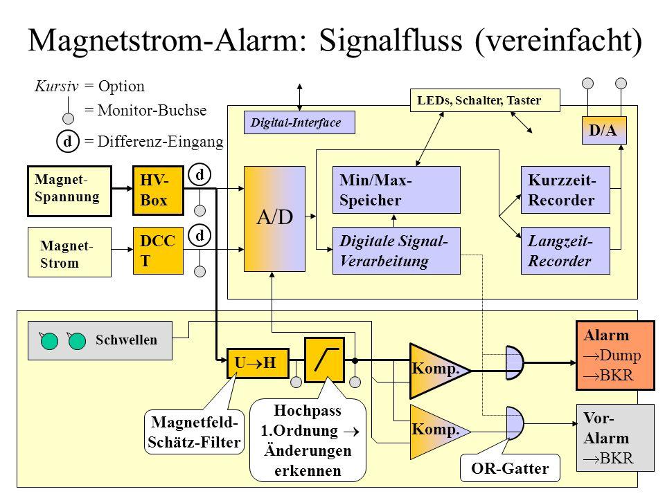 Magnetstrom-Alarm: Signalfluss (vereinfacht) HV- Box U H Alarm Dump BKR Vor- Alarm BKR Min/Max- Speicher Kurzzeit- Recorder Langzeit- Recorder Digital