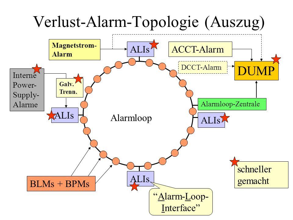 Verlust-Alarm-Topologie (Auszug) ALIs Alarmloop-Zentrale Alarmloop DUMP BLMs + BPMs Interne Power- Supply- Alarme Galv. Trenn. schneller gemacht ACCT-