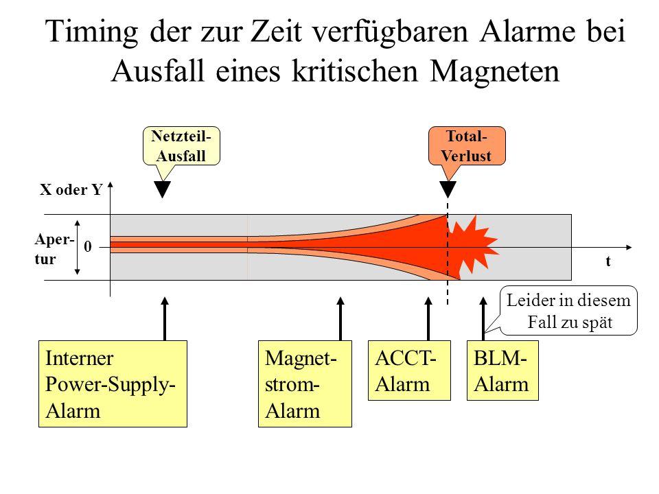 Timing der zur Zeit verfügbaren Alarme bei Ausfall eines kritischen Magneten t 0 X oder Y Netzteil- Ausfall Aper- tur BLM- Alarm ACCT- Alarm Interner
