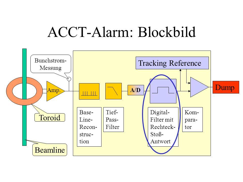 ACCT-Alarm: Blockbild Amp. Beamline Toroid Base- Line- Recon- struc- tion Digital- Filter mit Rechteck- Stoß- Antwort A/D Kom- para- tor Dump Tracking