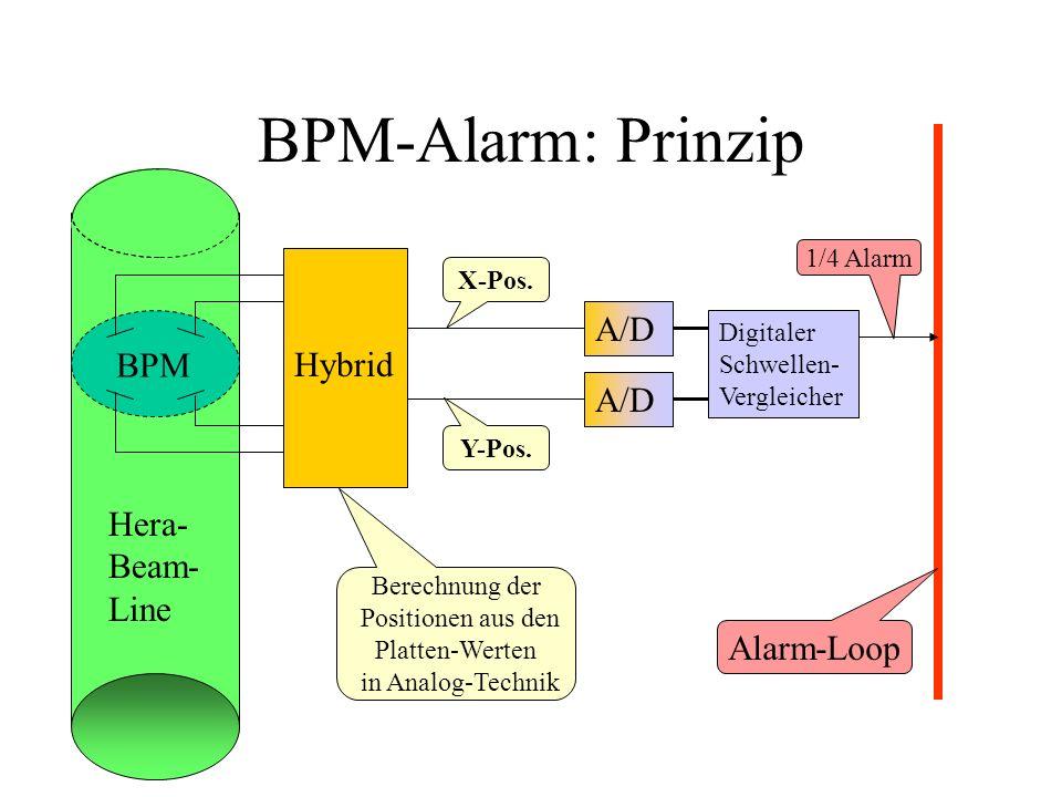 BPM-Alarm: Prinzip Hera- Beam- Line BPM Hybrid Y-Pos. X-Pos. Berechnung der Positionen aus den Platten-Werten in Analog-Technik A/D Digitaler Schwelle