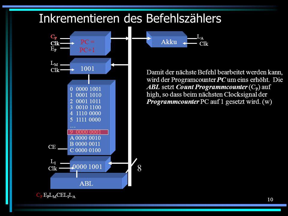 10 Inkrementieren des Befehlszählers 0 0000 1001 1 0001 1010 2 0001 1011 3 0010 1100 4 1110 0000 5 1111 0000 … 9 0000 0001 A 0000 0010 B 0000 0011 C 0