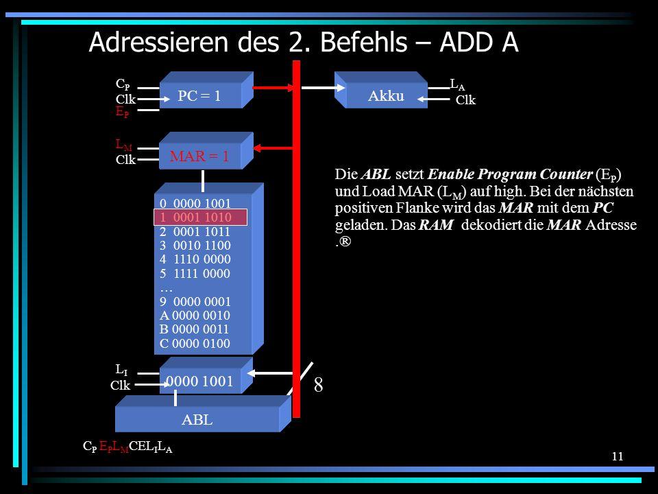 11 Adressieren des 2. Befehls – ADD A 0 0000 1001 1 0001 1010 2 0001 1011 3 0010 1100 4 1110 0000 5 1111 0000 … 9 0000 0001 A 0000 0010 B 0000 0011 C