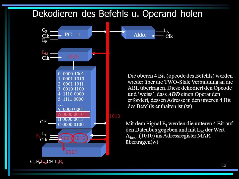 13 Dekodieren des Befehls u. Operand holen 0 0000 1001 1 0001 1010 2 0001 1011 3 0010 1100 4 1110 0000 5 1111 0000 … 9 0000 0001 A 0000 0010 B 0000 00