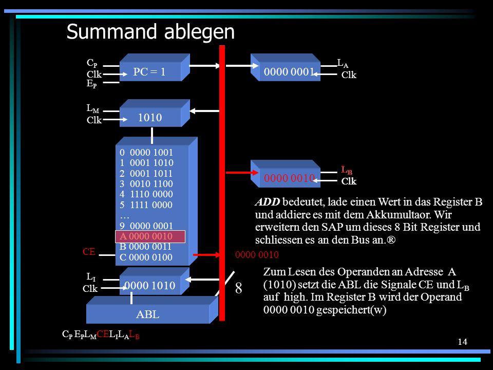 14 Register B Clk LBLB Summand ablegen 0 0000 1001 1 0001 1010 2 0001 1011 3 0010 1100 4 1110 0000 5 1111 0000 … 9 0000 0001 A 0000 0010 B 0000 0011 C 0000 0100 Zum Lesen des Operanden an Adresse A (1010) setzt die ABL die Signale CE und L B auf high.