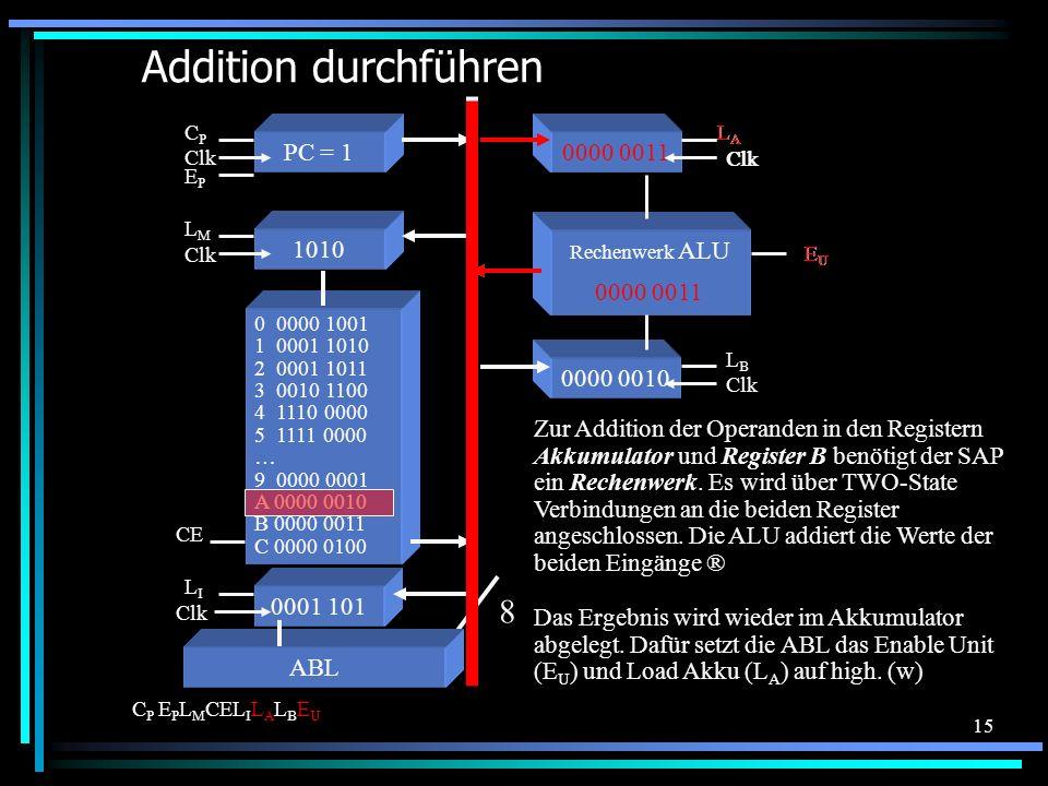 15 0000 0010 Clk LBLB Addition durchführen 0 0000 1001 1 0001 1010 2 0001 1011 3 0010 1100 4 1110 0000 5 1111 0000 … 9 0000 0001 A 0000 0010 B 0000 0011 C 0000 0100 Das Ergebnis wird wieder im Akkumulator abgelegt.