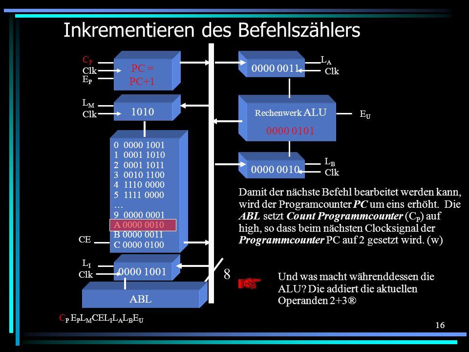 16 0000 0010 Clk LBLB Inkrementieren des Befehlszählers 0 0000 1001 1 0001 1010 2 0001 1011 3 0010 1100 4 1110 0000 5 1111 0000 … 9 0000 0001 A 0000 0010 B 0000 0011 C 0000 0100 Und was macht währenddessen die ALU.