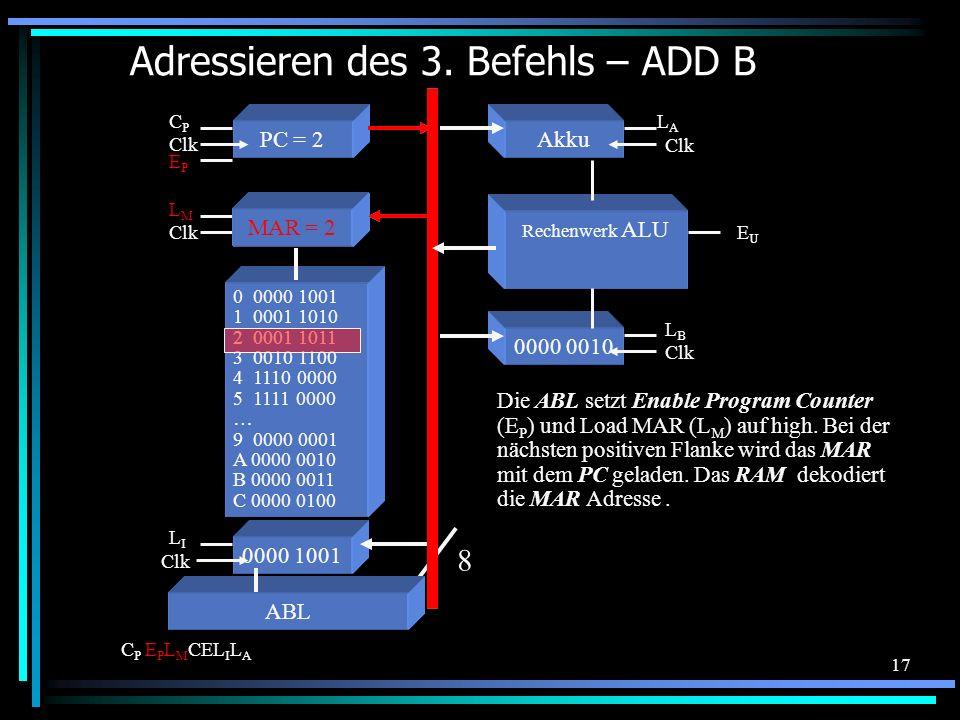 17 Adressieren des 3. Befehls – ADD B 0 0000 1001 1 0001 1010 2 0001 1011 3 0010 1100 4 1110 0000 5 1111 0000 … 9 0000 0001 A 0000 0010 B 0000 0011 C
