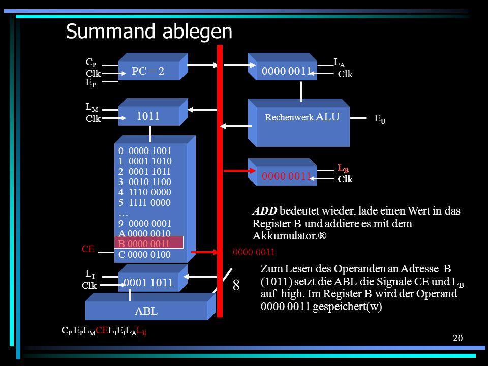 20 Register B Clk LBLB Summand ablegen 0 0000 1001 1 0001 1010 2 0001 1011 3 0010 1100 4 1110 0000 5 1111 0000 … 9 0000 0001 A 0000 0010 B 0000 0011 C