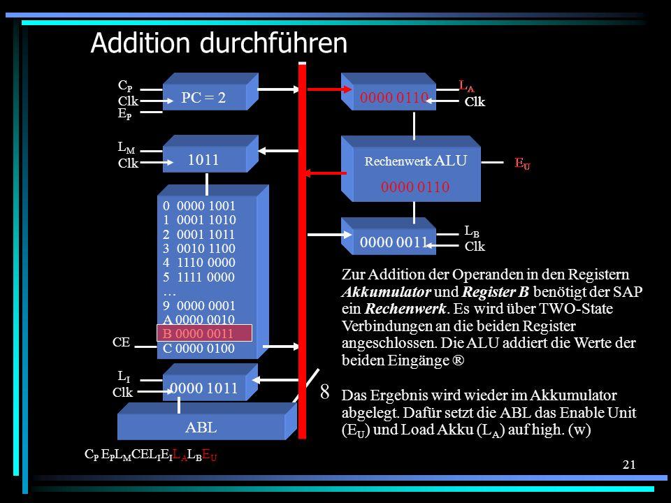 21 0000 0011 Clk LBLB Addition durchführen 0 0000 1001 1 0001 1010 2 0001 1011 3 0010 1100 4 1110 0000 5 1111 0000 … 9 0000 0001 A 0000 0010 B 0000 0011 C 0000 0100 Das Ergebnis wird wieder im Akkumulator abgelegt.