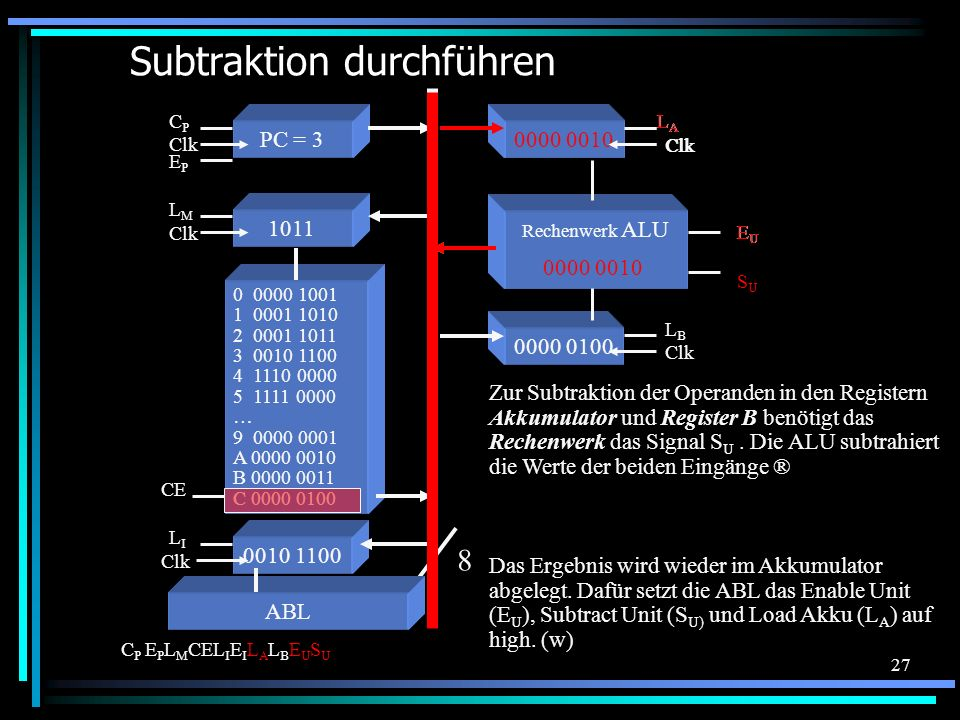 27 0000 0100 Clk LBLB Subtraktion durchführen 0 0000 1001 1 0001 1010 2 0001 1011 3 0010 1100 4 1110 0000 5 1111 0000 … 9 0000 0001 A 0000 0010 B 0000