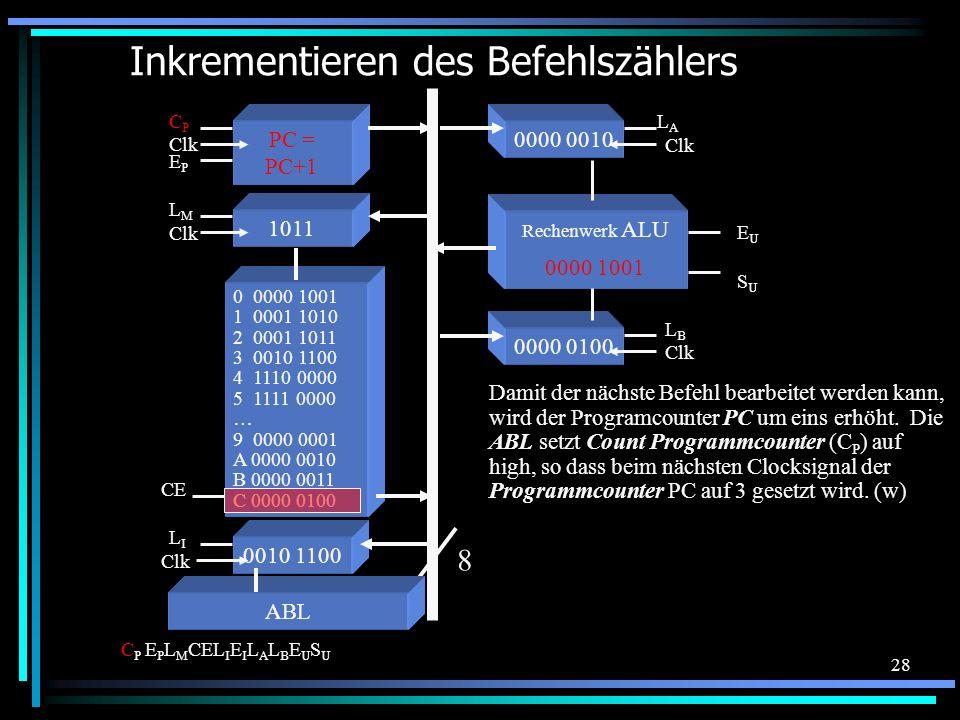 28 0000 0100 Clk LBLB Inkrementieren des Befehlszählers 0 0000 1001 1 0001 1010 2 0001 1011 3 0010 1100 4 1110 0000 5 1111 0000 … 9 0000 0001 A 0000 0010 B 0000 0011 C 0000 0100 8 EPEP ABL C P E P L M CEL I E I L A L B E U S U CE 0010 1100 Clk LILI 1011 Clk LMLM PC = PC+1 Clk CPCP 0000 0010 Clk LALA Damit der nächste Befehl bearbeitet werden kann, wird der Programcounter PC um eins erhöht.