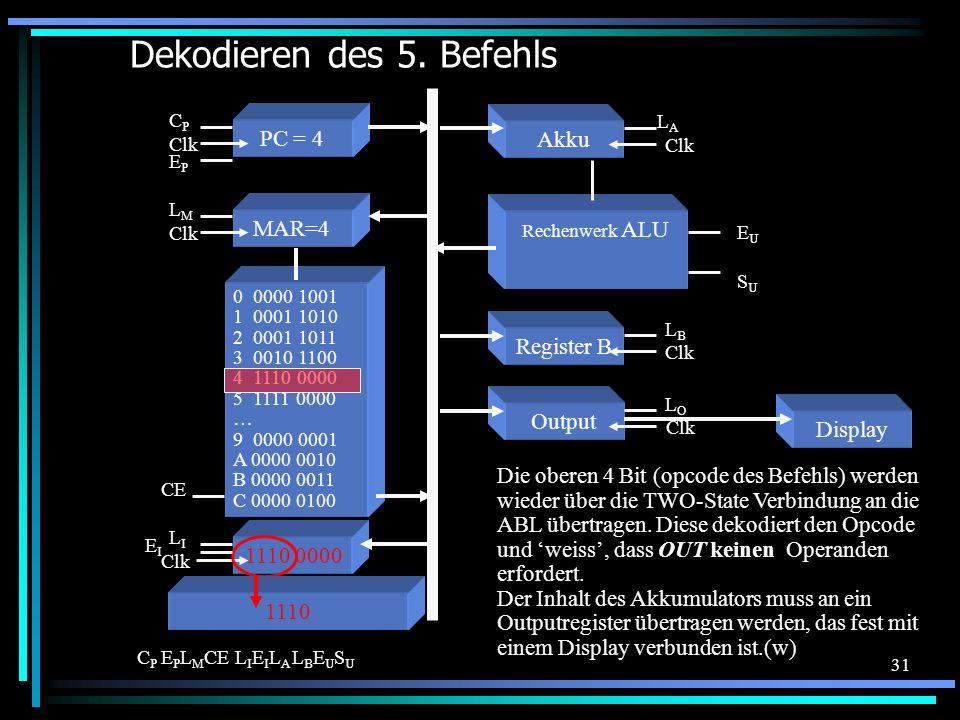 31 Dekodieren des 5. Befehls 0 0000 1001 1 0001 1010 2 0001 1011 3 0010 1100 4 1110 0000 5 1111 0000 … 9 0000 0001 A 0000 0010 B 0000 0011 C 0000 0100