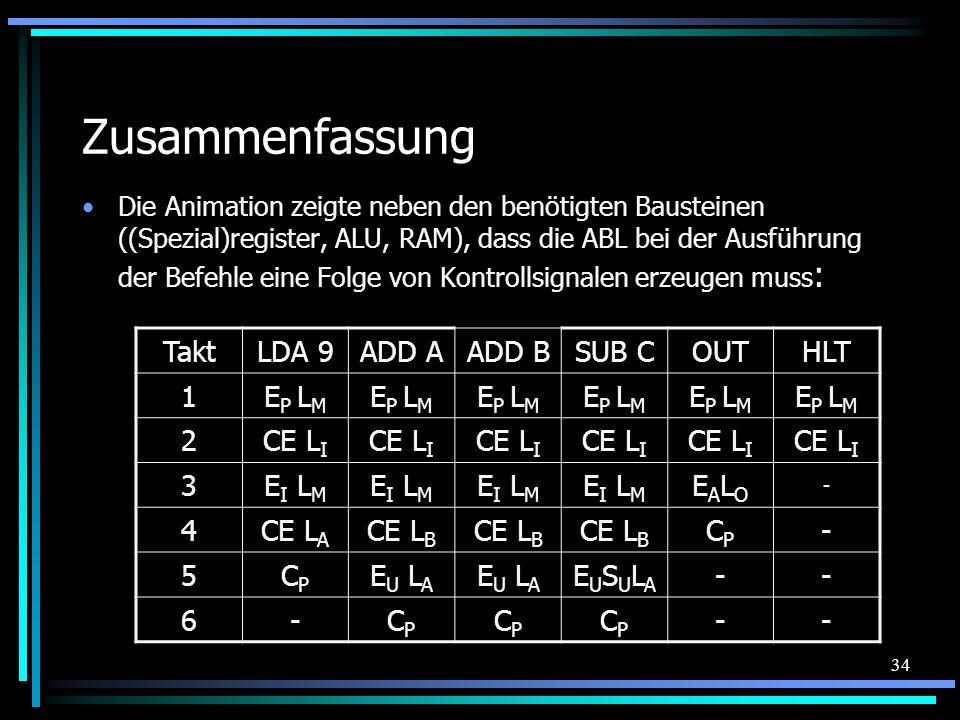 34 Zusammenfassung Die Animation zeigte neben den benötigten Bausteinen ((Spezial)register, ALU, RAM), dass die ABL bei der Ausführung der Befehle ein