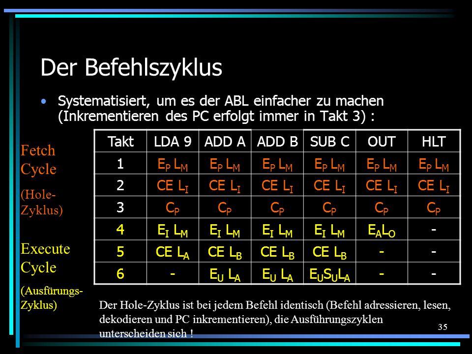 35 Der Befehlszyklus Systematisiert, um es der ABL einfacher zu machen (Inkrementieren des PC erfolgt immer in Takt 3) : TaktLDA 9ADD AADD BSUB COUTHLT 1E P L M 2CE L I 3CPCP CPCP CPCP CPCP CPCP CPCP 4E I L M EALOEALO - 5CE L A CE L B -- 6-E U L A EUSULAEUSULA -- Fetch Cycle (Hole- Zyklus) Execute Cycle (Ausfürungs- Zyklus) Der Hole-Zyklus ist bei jedem Befehl identisch (Befehl adressieren, lesen, dekodieren und PC inkrementieren), die Ausführungszyklen unterscheiden sich !