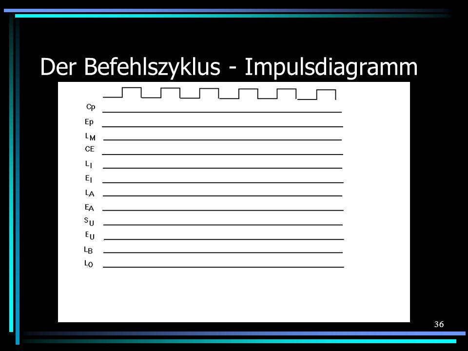 36 Der Befehlszyklus - Impulsdiagramm