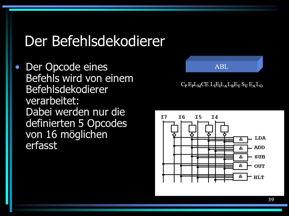 39 Der Befehlsdekodierer Der Opcode eines Befehls wird von einem Befehlsdekodierer verarbeitet: Dabei werden nur die definierten 5 Opcodes von 16 möglichen erfasst C P E P L M CE L I E I L A L B E U S U E A L O ABL