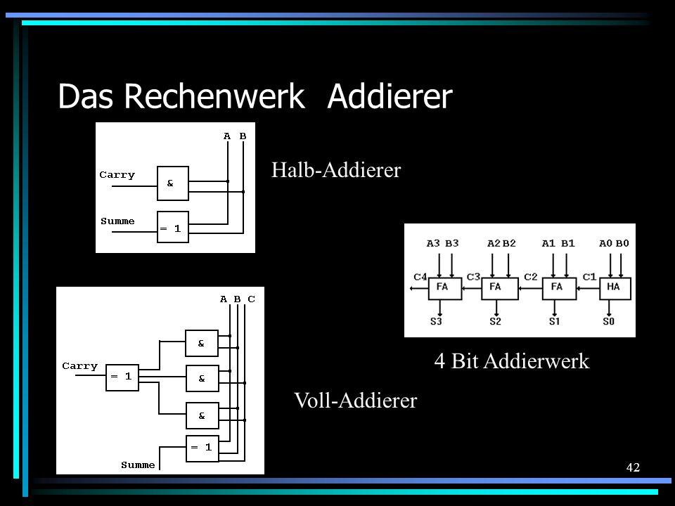 42 Das RechenwerkAddierer 4 Bit Addierwerk Halb-Addierer Voll-Addierer
