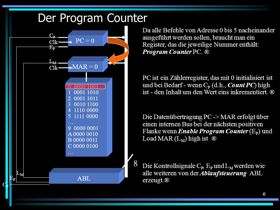 6 Der Program Counter 0 0000 1001 1 0001 1010 2 0001 1011 3 0010 1100 4 1110 0000 5 1111 0000 … 9 0000 0001 A 0000 0010 B 0000 0011 C 0000 0100 … MAR = 0 Da alle Befehle von Adresse 0 bis 5 nacheinander ausgeführt werden sollen, braucht man ein Register, das die jeweilige Nummer enthält: Program Counter PC.
