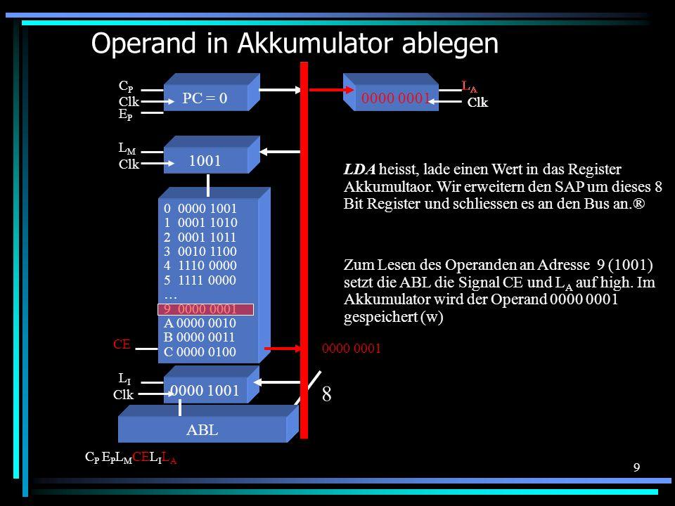 10 Inkrementieren des Befehlszählers 0 0000 1001 1 0001 1010 2 0001 1011 3 0010 1100 4 1110 0000 5 1111 0000 … 9 0000 0001 A 0000 0010 B 0000 0011 C 0000 0100 8 EPEP ABL C P E P L M CEL I L A CE 0000 1001 Clk LILI 1001 Clk LMLM PC = 0 Clk CPCP Akku Clk LALA Damit der nächste Befehl bearbeitet werden kann, wird der Programcounter PC um eins erhöht.
