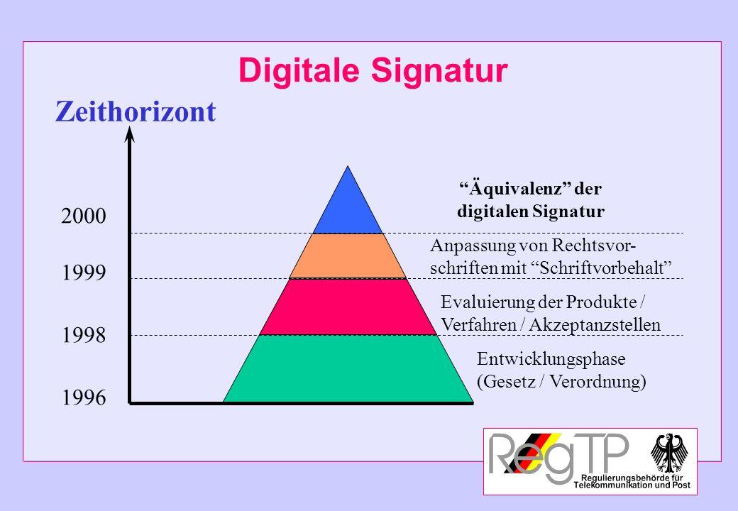 Digitale Signatur Zeithorizont Entwicklungsphase (Gesetz / Verordnung) Evaluierung der Produkte / Verfahren / Akzeptanzstellen Anpassung von Rechtsvor