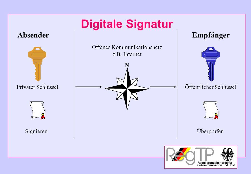 Absender Privater Schlüssel Signieren Digitale Signatur Offenes Kommunikationsnetz z.B. Internet Empfänger Öffentlicher Schlüssel Überprüfen
