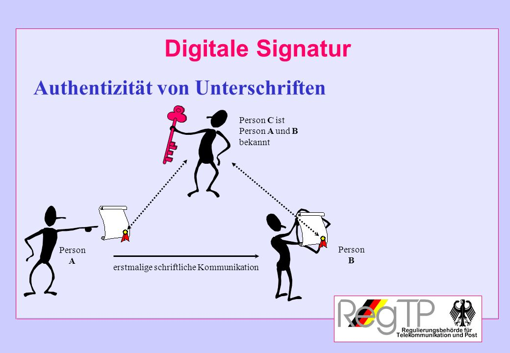 Digitale Signatur Zuständige Behörde Nationale Root Nationale Root Wurzel- instanzen Nationale Zertifizierungs- stelle Private Anbieter Nationale Zertifizierungs- stelle Anwender Hierarchie