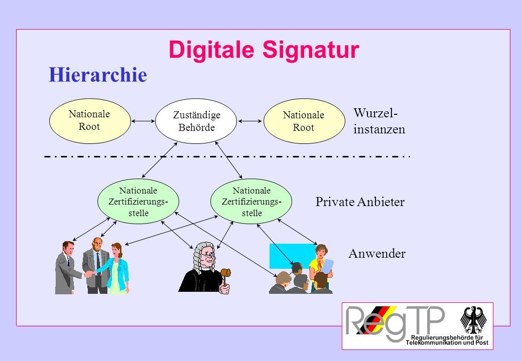 Digitale Signatur Zuständige Behörde Nationale Root Nationale Root Wurzel- instanzen Nationale Zertifizierungs- stelle Private Anbieter Nationale Zert
