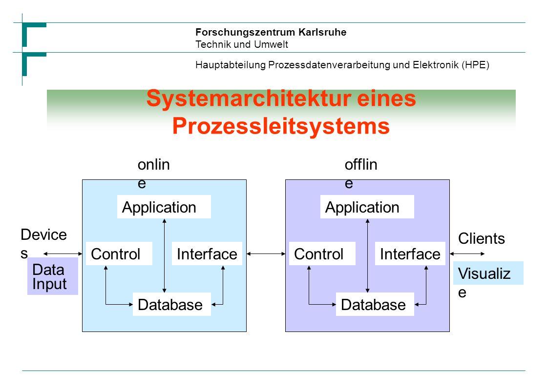 Forschungszentrum Karlsruhe Technik und Umwelt Hauptabteilung Prozessdatenverarbeitung und Elektronik (HPE) Systemarchitektur 3-Schichten-Modell MVC-M