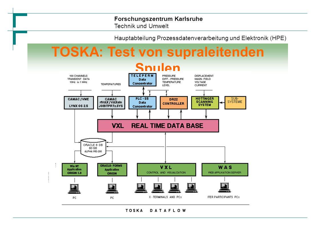Forschungszentrum Karlsruhe Technik und Umwelt Hauptabteilung Prozessdatenverarbeitung und Elektronik (HPE) Inhalt Typische Experimente am FZK: Spulen