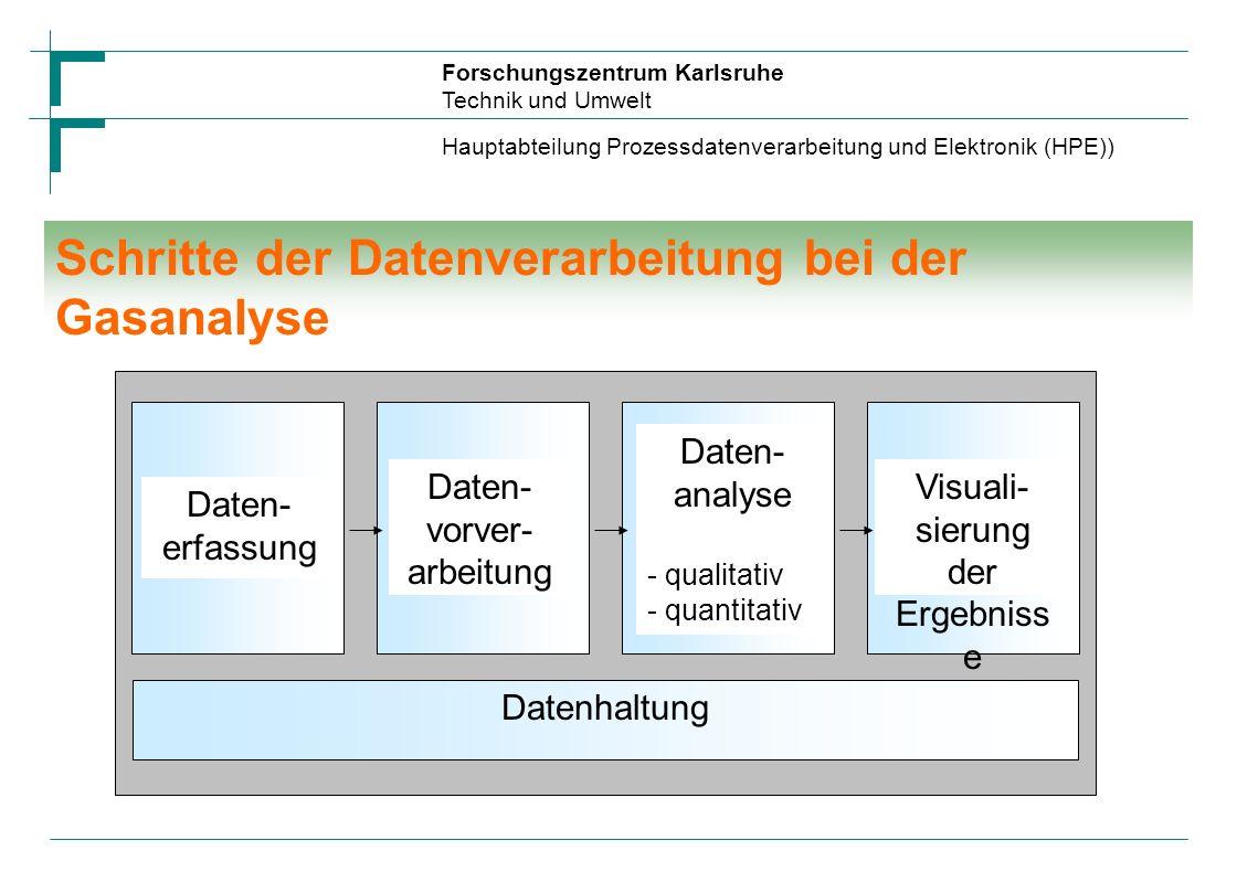 Forschungszentrum Karlsruhe Technik und Umwelt Hauptabteilung Prozessdatenverarbeitung und Elektronik (HPE) Gasanalyse mit KANGAROO SAW Aroma and Gas